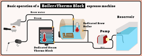 How Does An Espresso Machine Work
